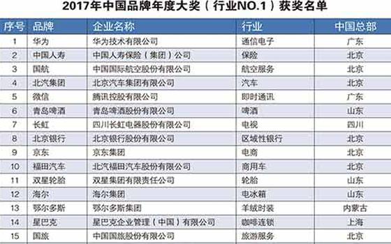 中国品牌年度大奖