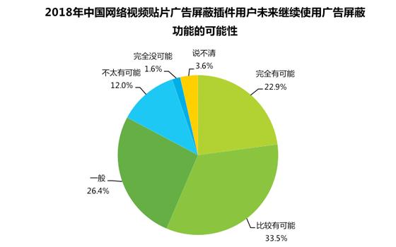 中国视频行业