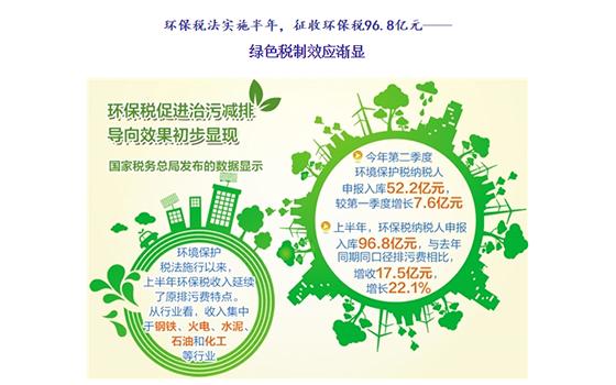 环境保护税