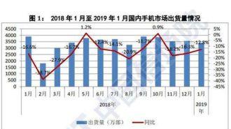 2019年1月国产品牌手机市场份额提升     获消费者认可